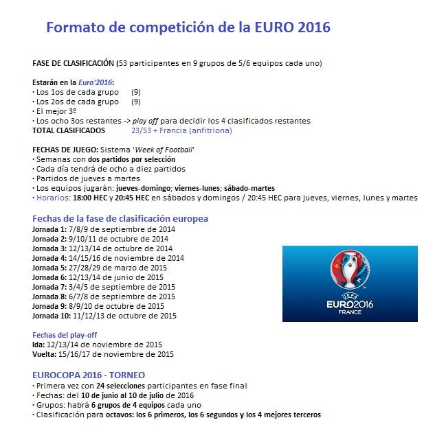 Formato competición Euro 2016